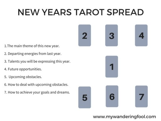 new-years-tarot-spread-1.jpg